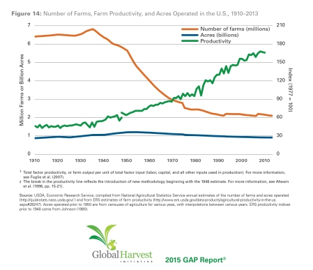 U.S. farm productivity, efficiency